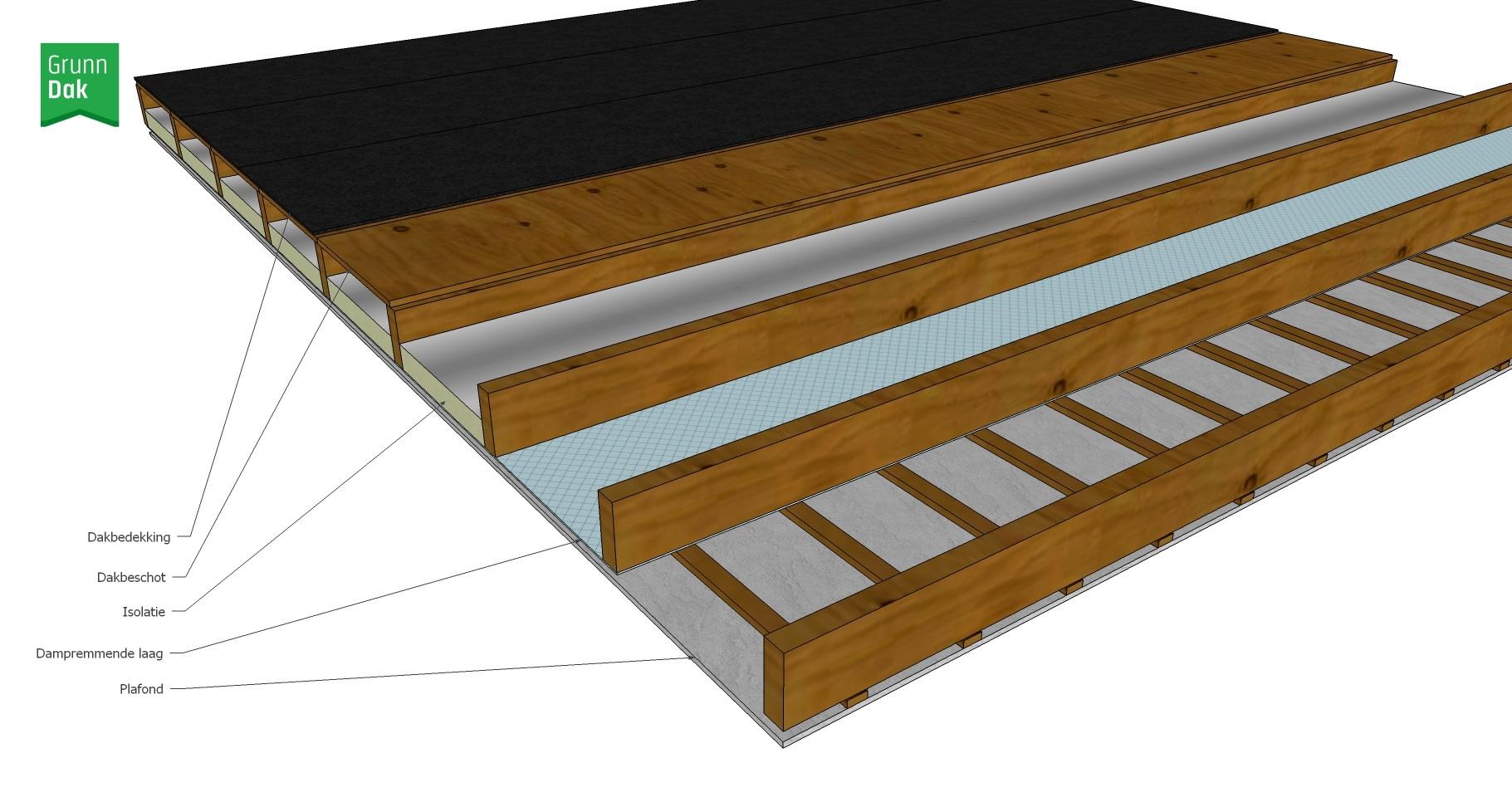 Het dak onder een groendak dakisolatie en dampremming grunndak